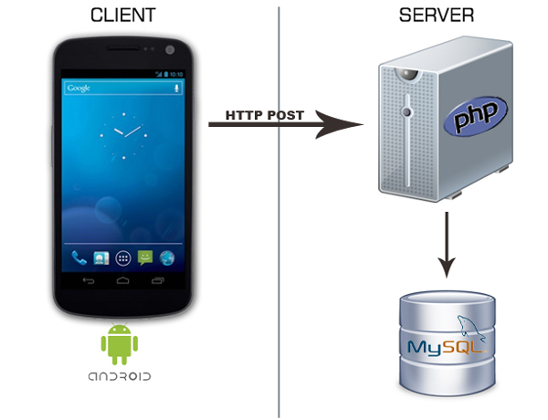 my sql android php json